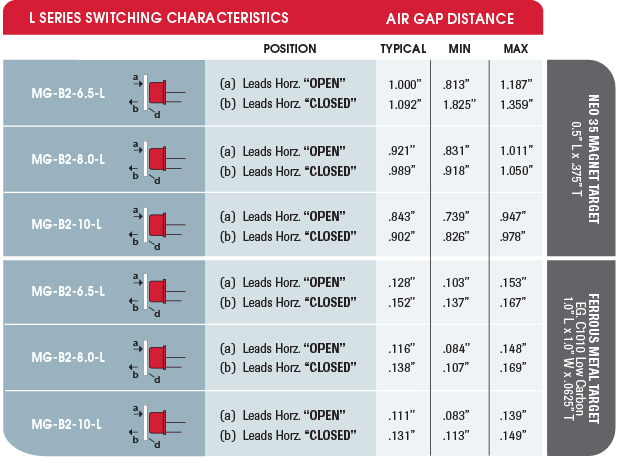 MAGNASPHERE L Series Switching Characteristics