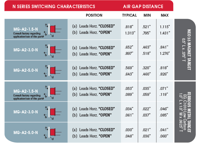 MAGNASPHERE N Series Switching Characteristics