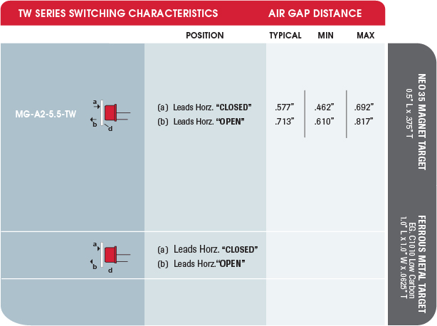 MAGNASPHERE TW Series Switching Characteristics